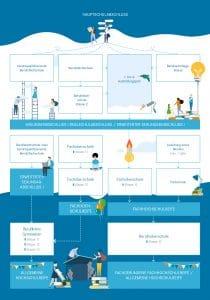 Infografik_Bildungswege_final